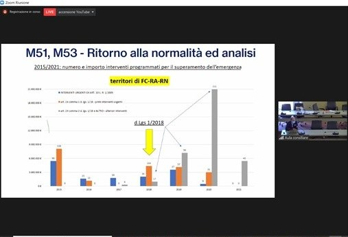 PGRA  Focus sulle misure di preparazione e ritorno alla normalità e analisi  Francesco Gelmuzzi