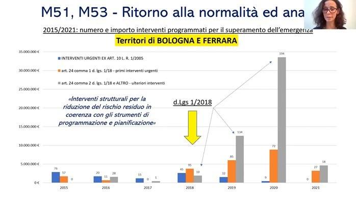 ARSTPC Misure ritorno alla normalità e analisi Valeria Pancioli