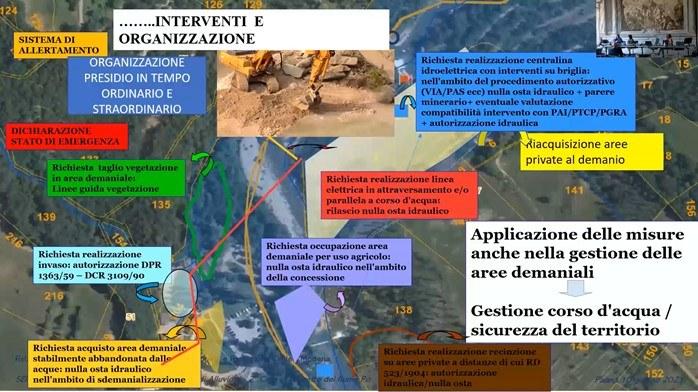 misure nella gestione del corso d'acqua Rita Nicolini